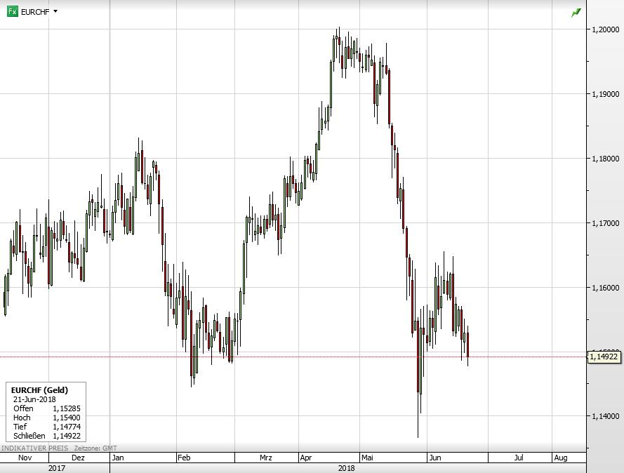 Euro vs Schweizer Franken seit November 2017