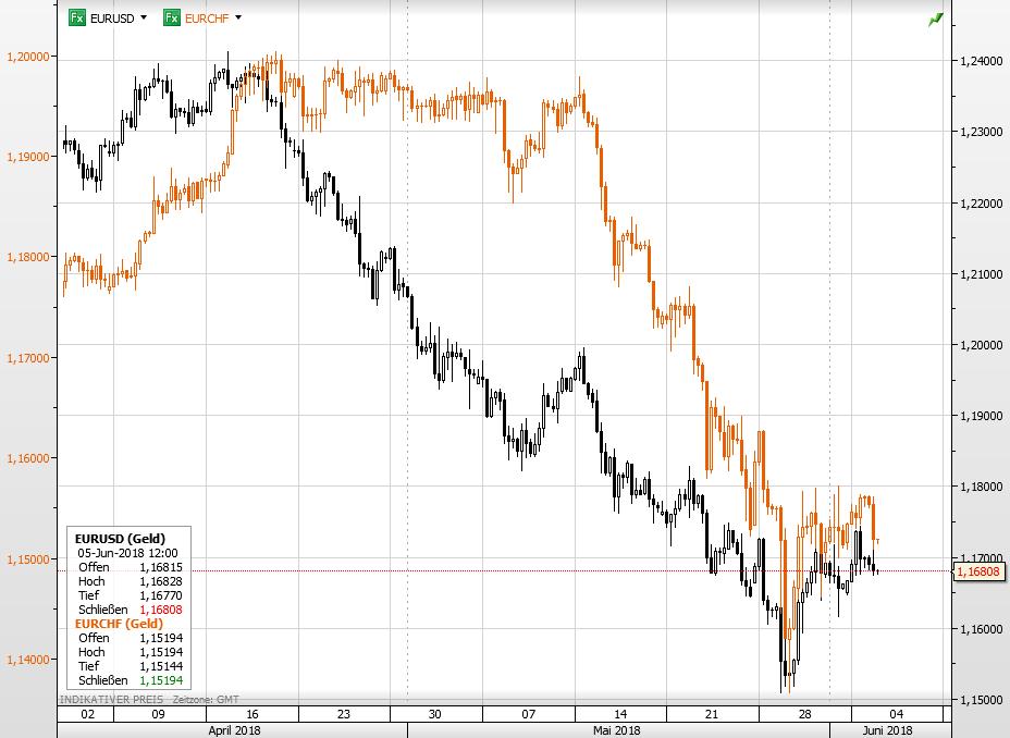 Euro USD vs Euro Schweizer Franken