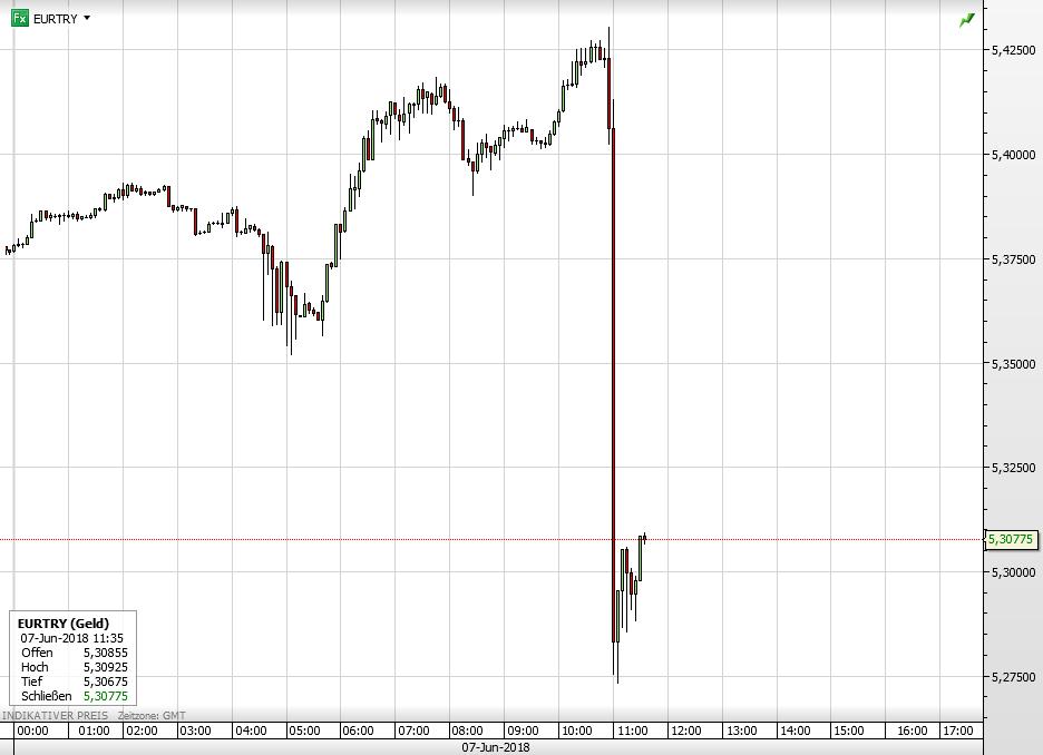 Türkei Euro vs Türkische Lira seit heute früh