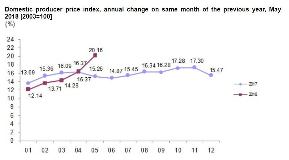 Türkei Produzentenpreise