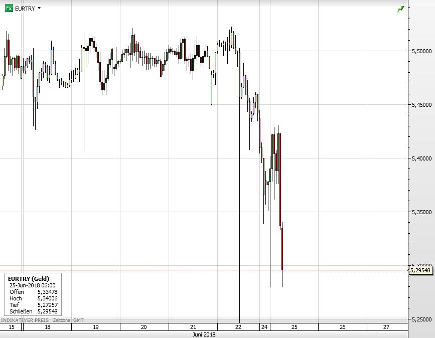 Euro vs Türkische Lira seit 15. Juni