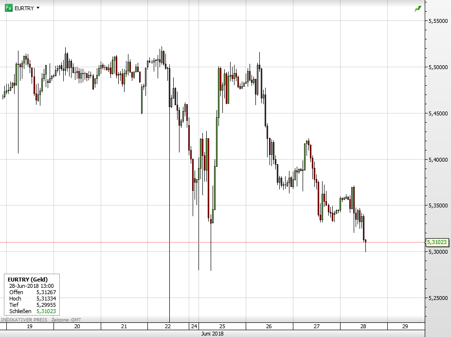 Euro vs Türkische Lira seit 19. Juni