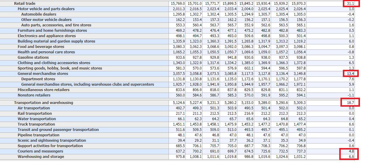 US-Arbeitsmaktdaten