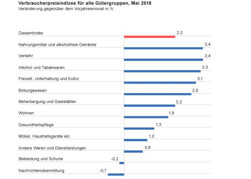 Deutsche Verbraucherpreise Mai