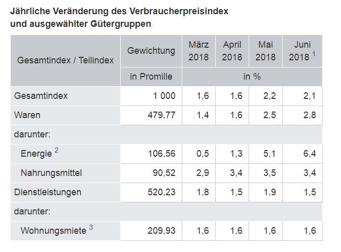 Deutsche Verbraucherpreise Juni