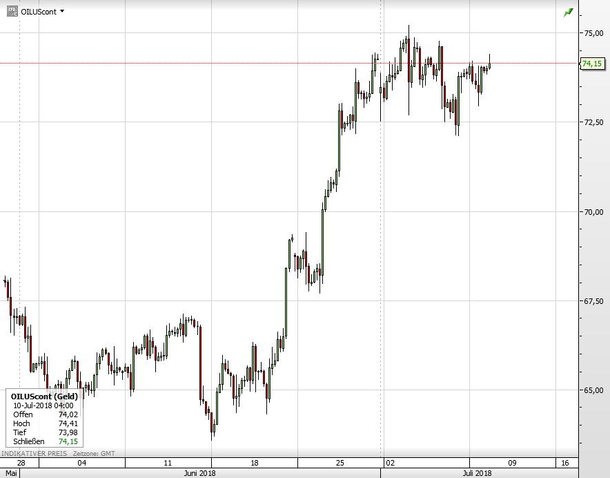 Ölpreis WTI seit Ende Mai