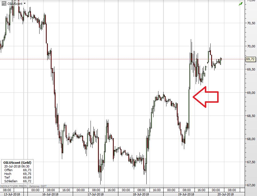 Der WTI-Ölpreis seit 13. Juli