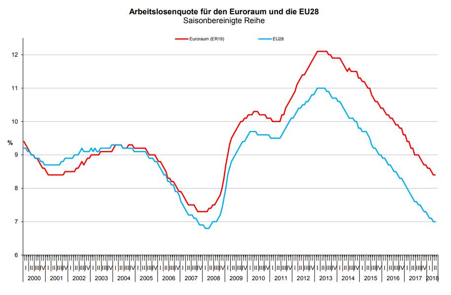 Arbeitslosigkeit EU und Eurozone