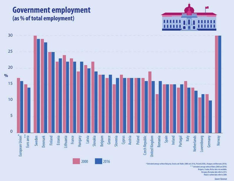 EU-Arbeitsmarkt Staatsquote