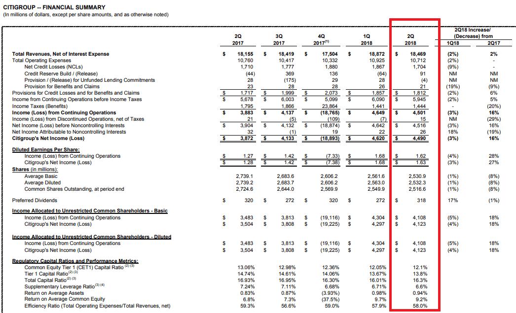 Citigroup Quartalszahlen