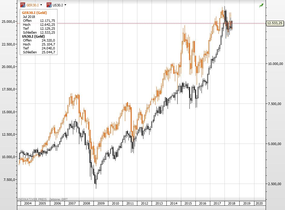 Dax und Dow - Rezession ab 2020?