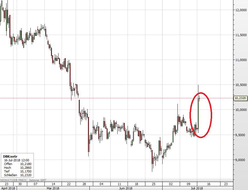 Die Deutsche Bank-Aktie seit April