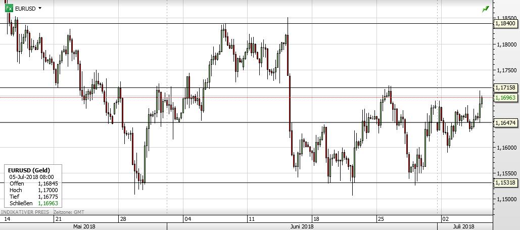 EURUSD Forex