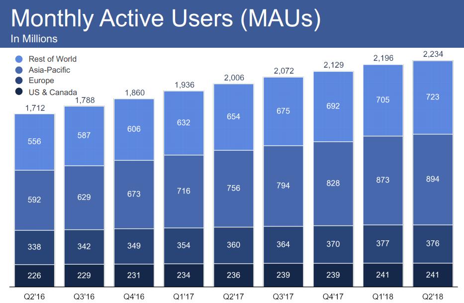 Facebook-Quartalszahlen