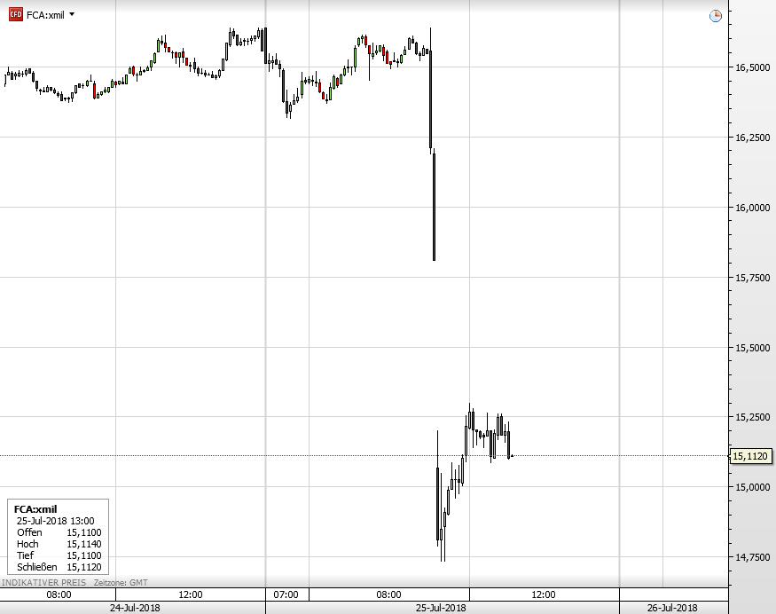Die Fiat Chrysler-Aktie seit gestern früh