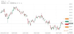 Goldman Sachs (GS.US) auf 4 Stundenbasis (Quelle: xStation 5 von XTB)