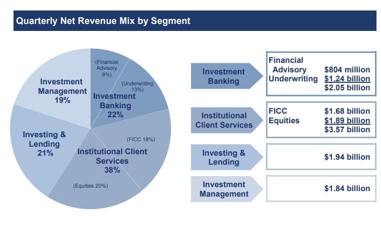 Goldman Sachs-Quartalszahlen