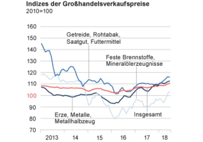 Großhandelspreise Inflation