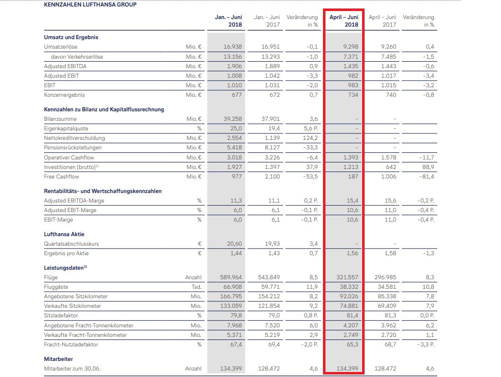 Lufthansa-Quartalszahlen