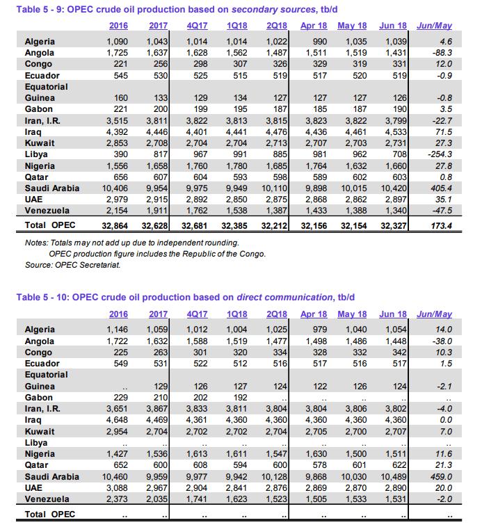 OPEC-Monatsbericht