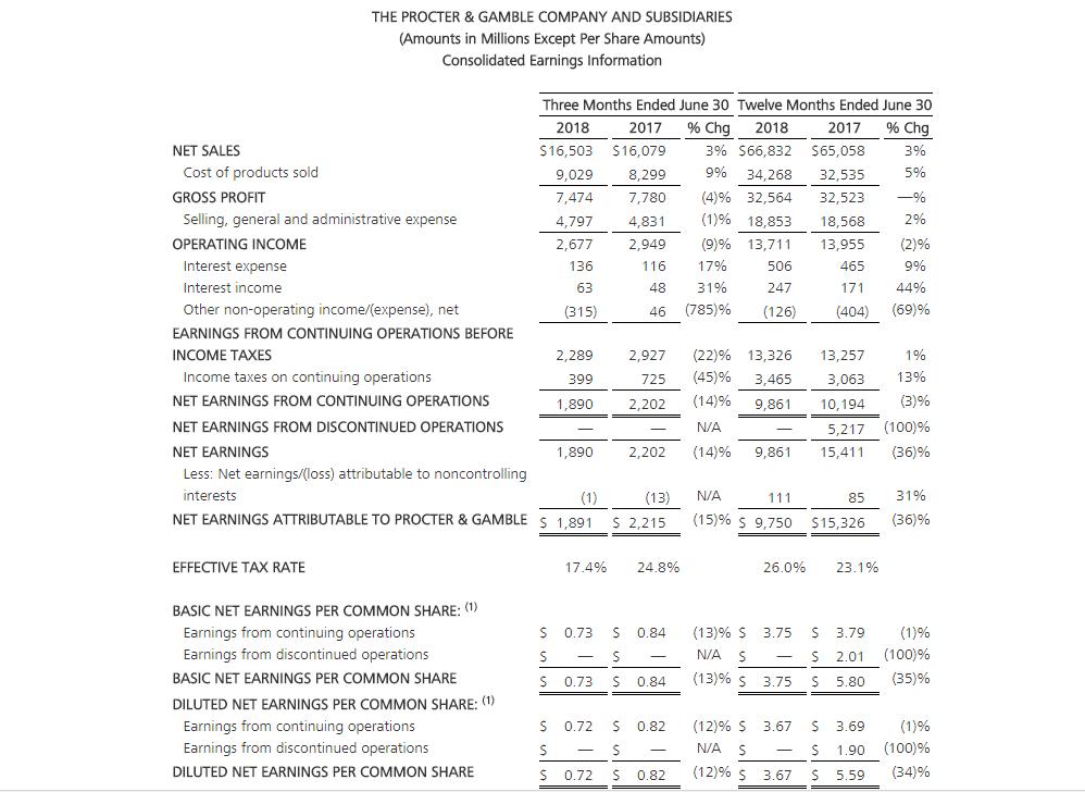 Pfizer Quartalszahlen