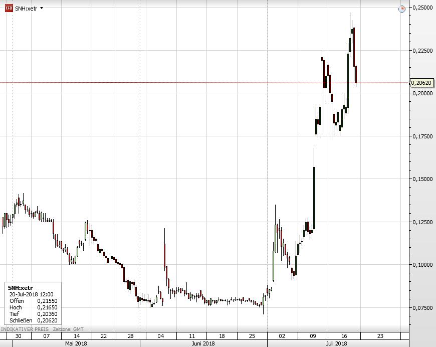 Die Steinhoff-Aktie seit Anfang Mai