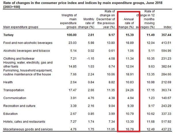 Türkei Verbraucherpreise Details