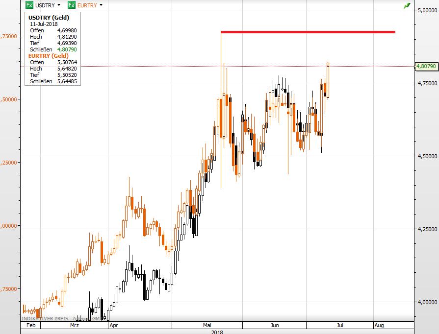 Euro + USD vs Türkische Lira