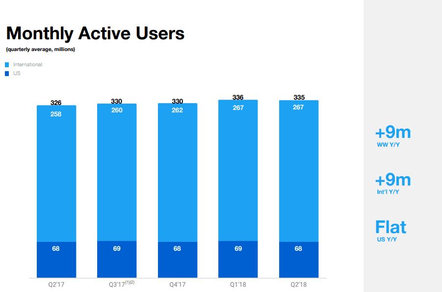 Twitter-Quartalszahlen