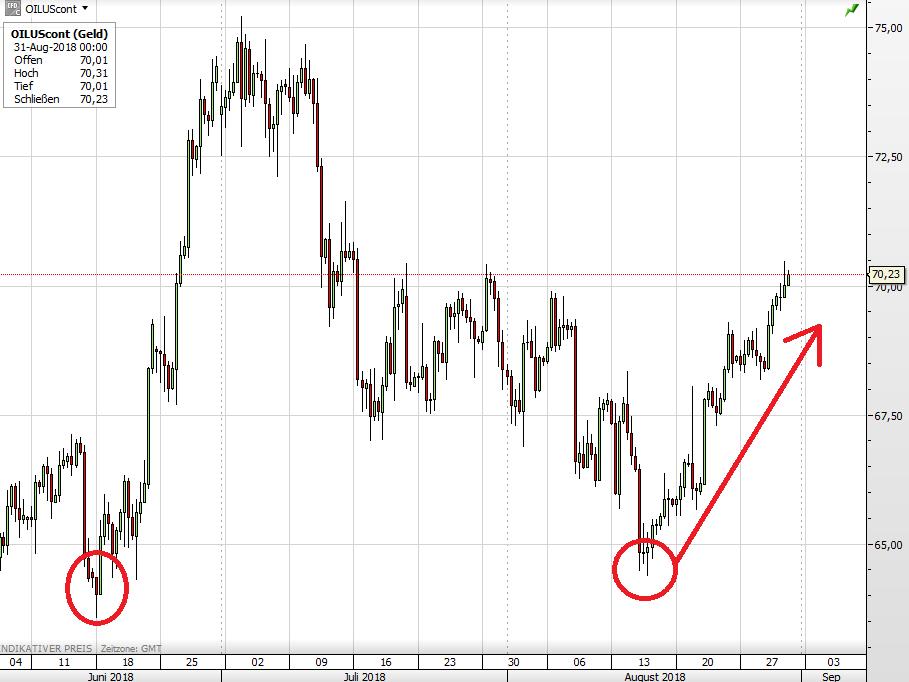 Der WTI-Ölpreis seit Anfang Juni