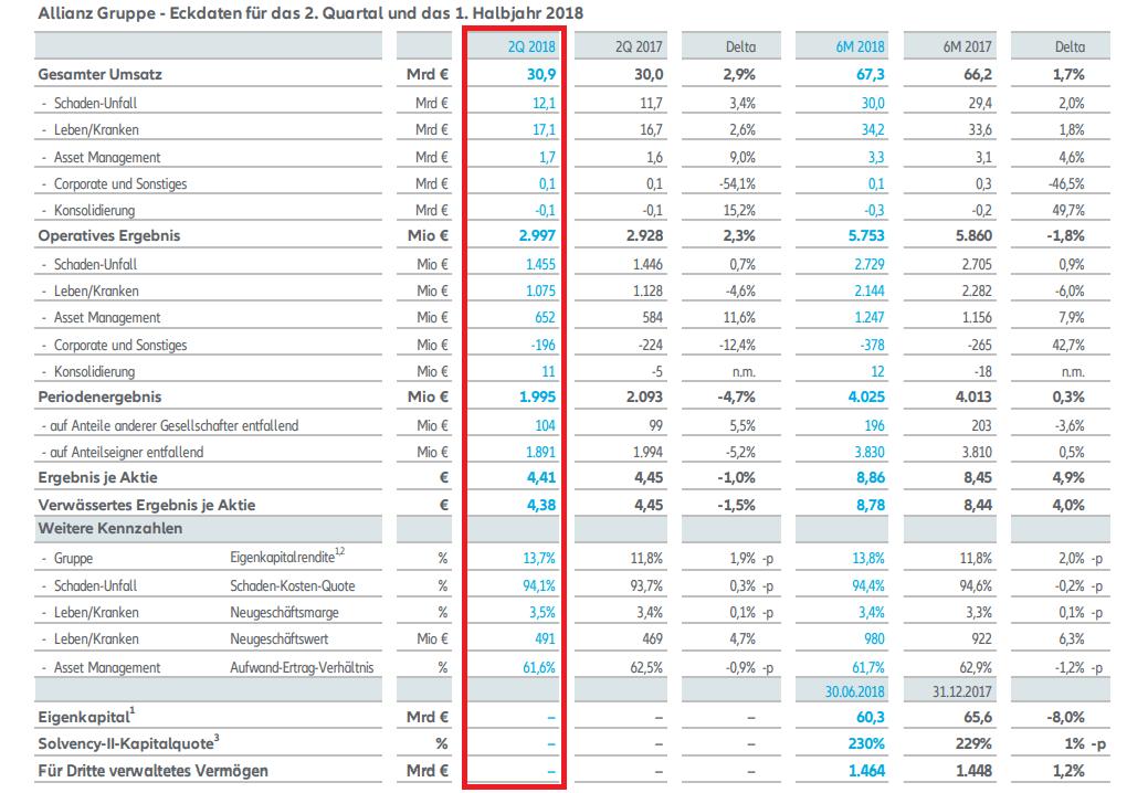Allianz-Quartalszahlen