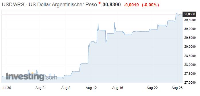 USD vs Argentinischer Peso