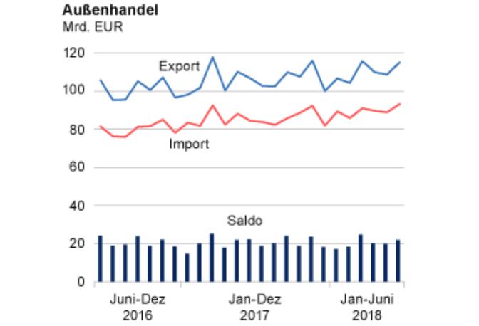 Außenhandel