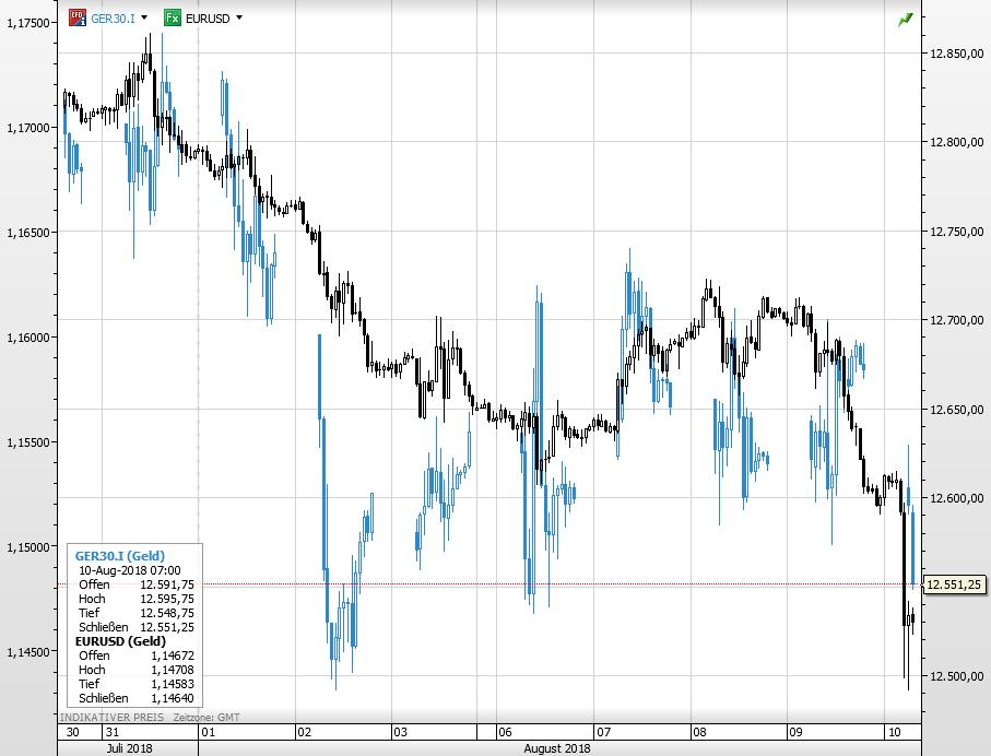 Dax Euro