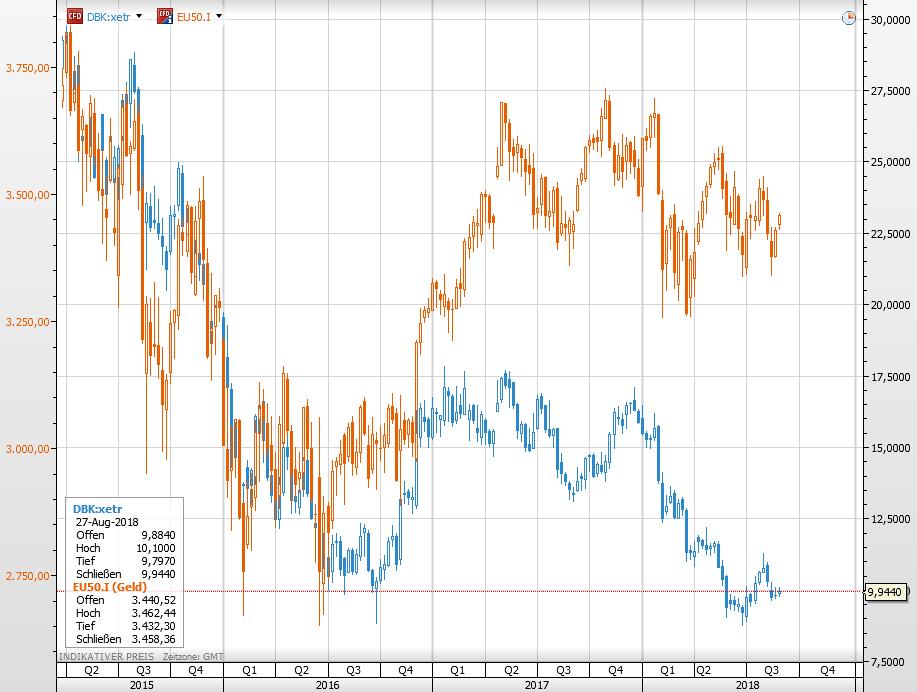 Deutsche Bank-Aktie seit 2015 vs Eurostoxx 50