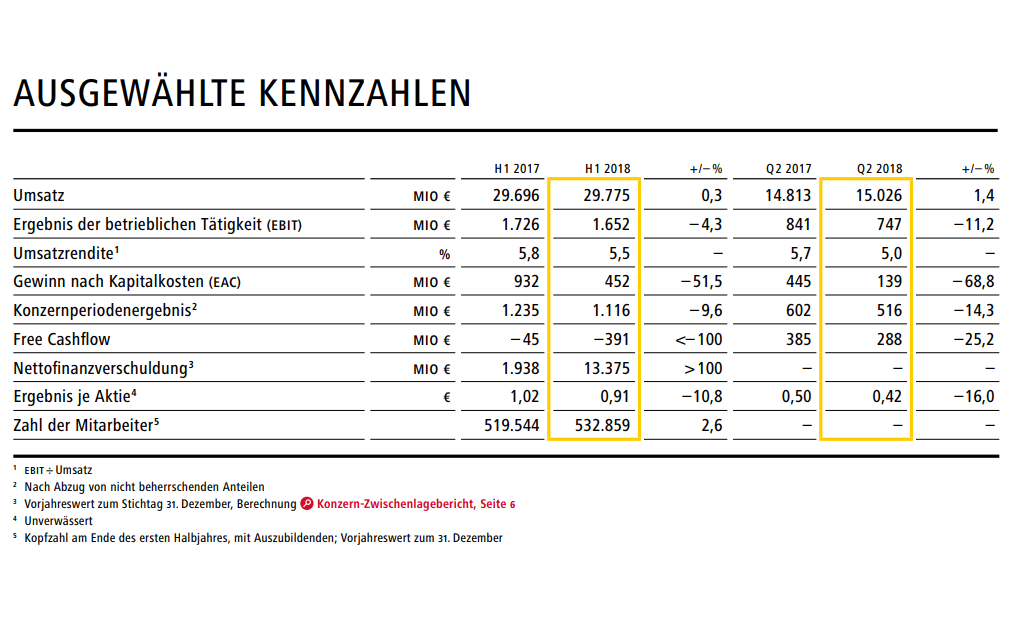 Deutsche Post-Quartalszahlen
