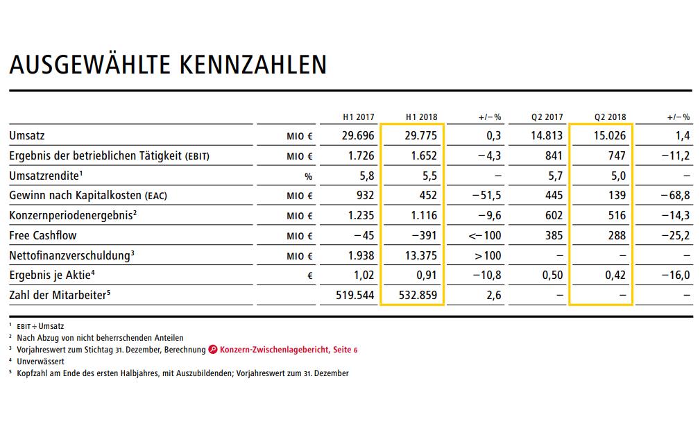 Quartalszahlen Deutsche Post