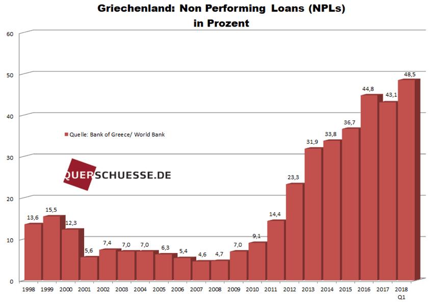Griechenland NPL-Quote