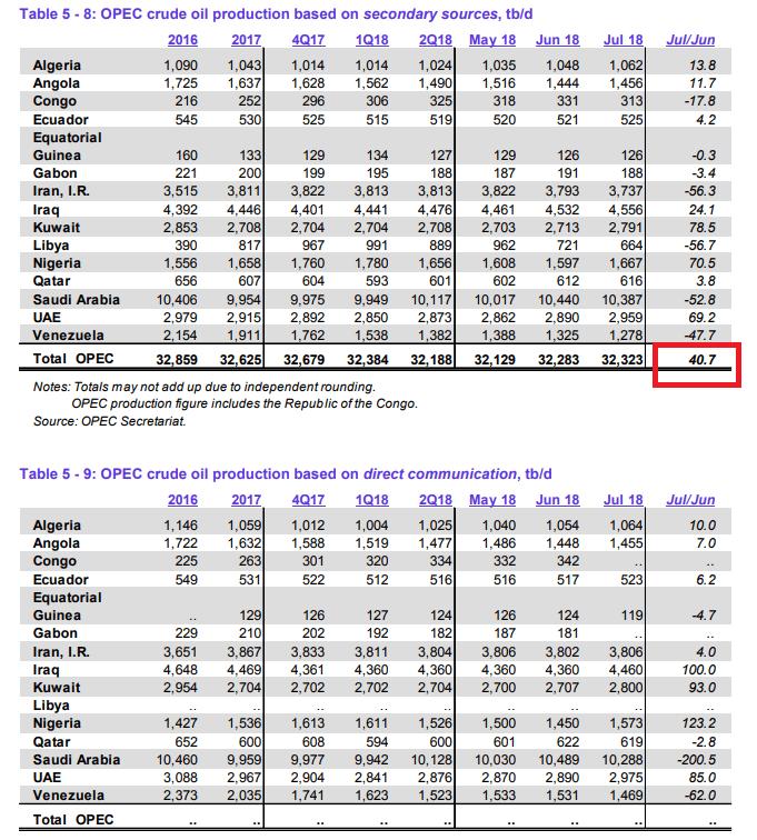 OPEC-Statistik von heute zu Ende Juli