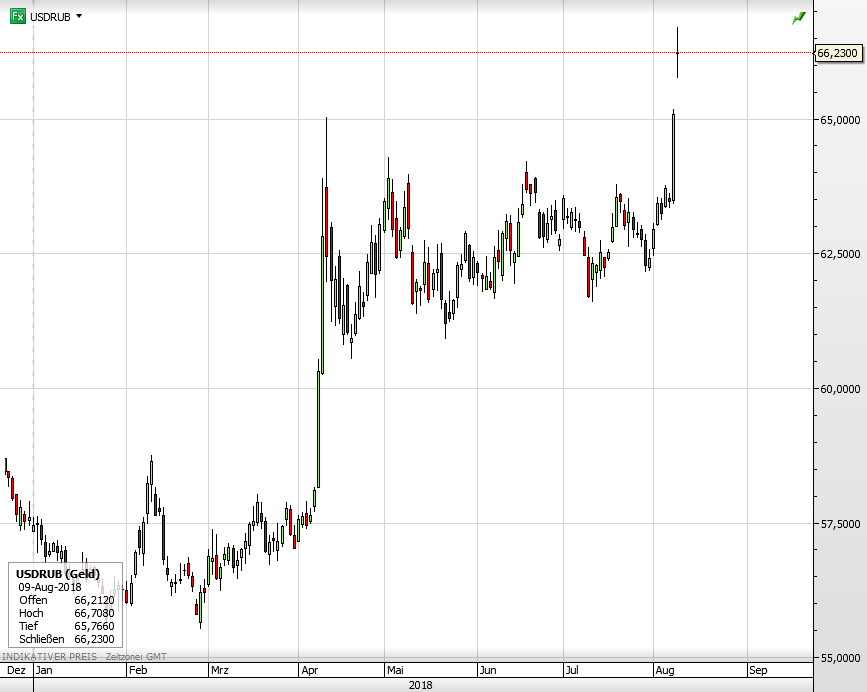 Rubel vs USD