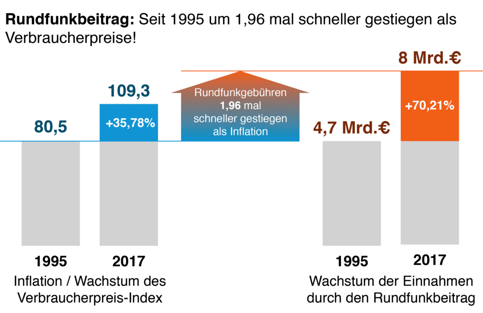 Rundfunkbeitrag vs Inflation