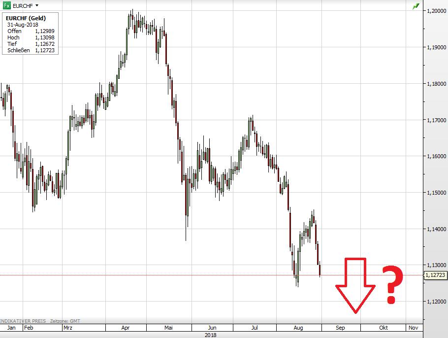 Euro vs Schweizer Franken seit Anfang des Jahres
