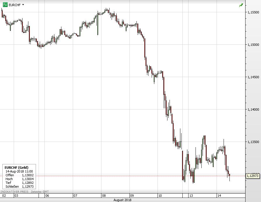 Euro vs Schweizer Franken seit dem 3. August