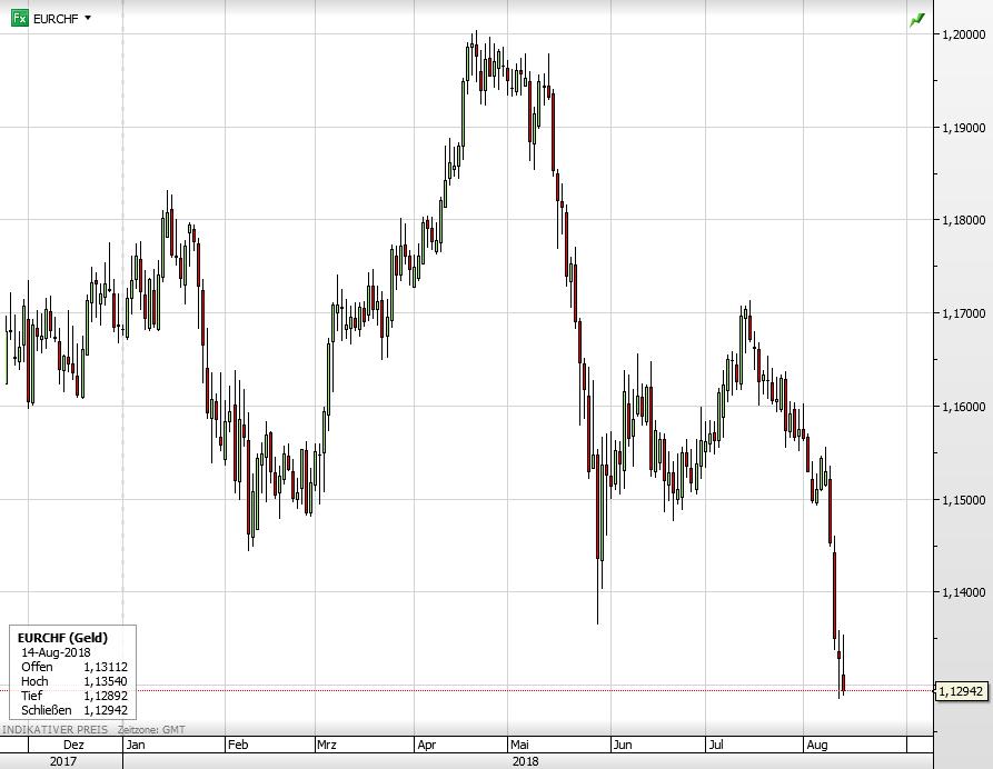 Euro vs Schweizer Franken seit Dezember 2017