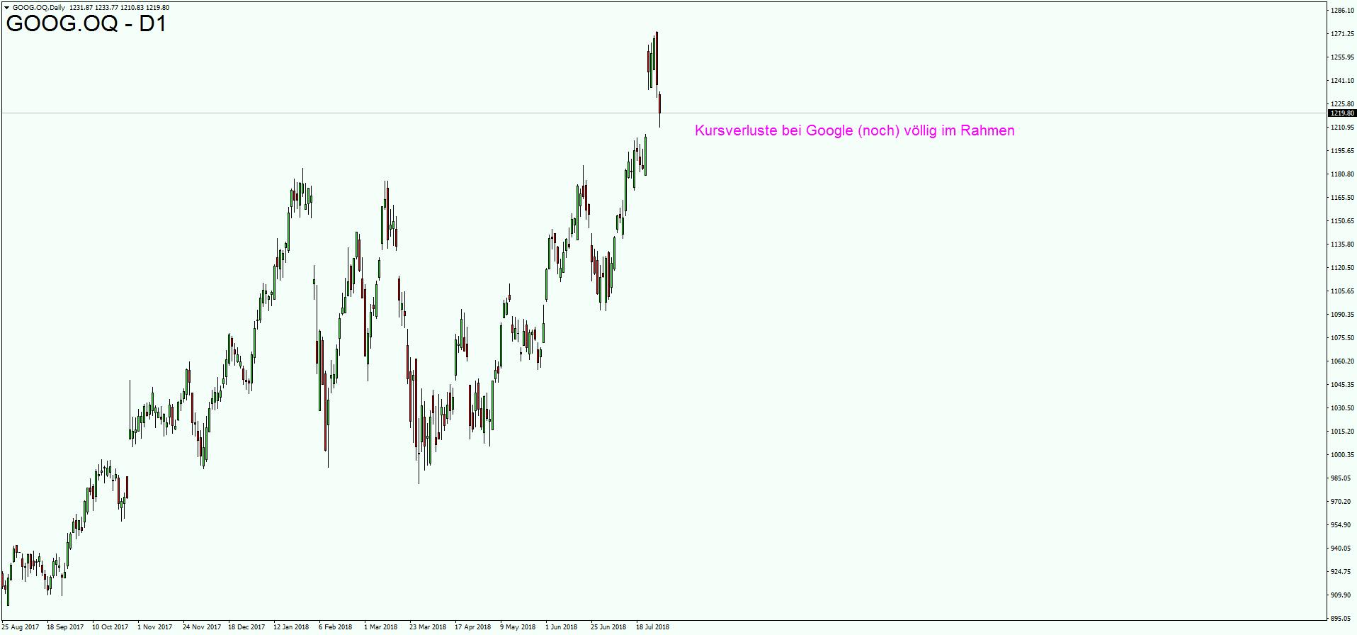 FANG-Aktien unter Druck: Die Sache mit dem NASDAQ 100 ...