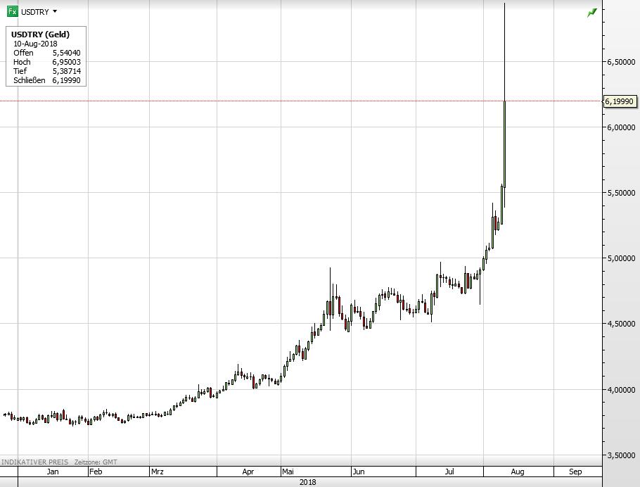 Türkei USD Lira