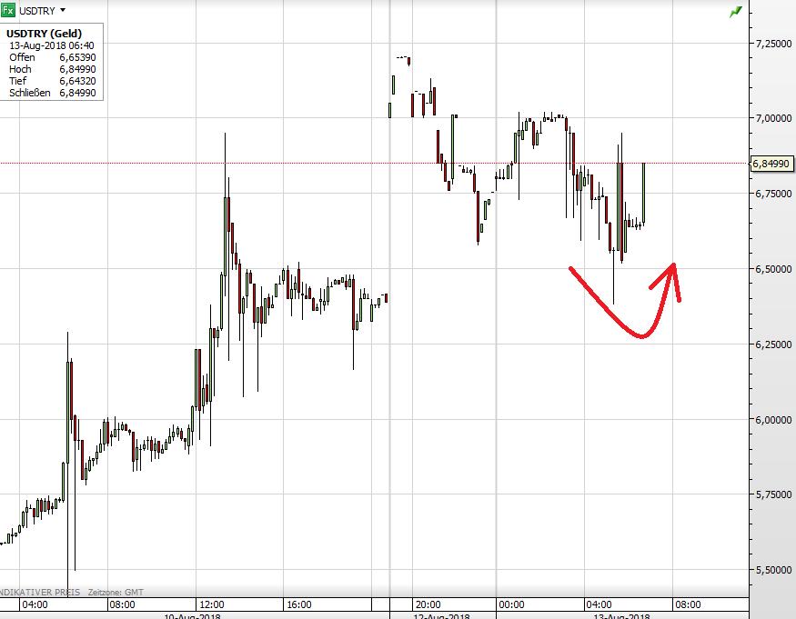 USD vs Türkische Lira