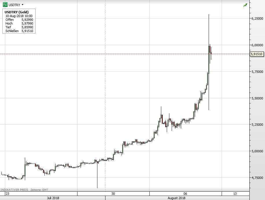 Türkische Lira USD