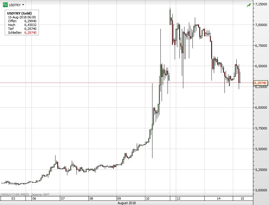 USD vs Türkische Lira seit 3. August