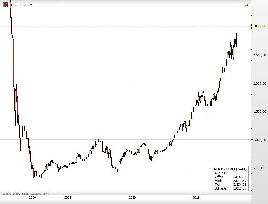 TecDax